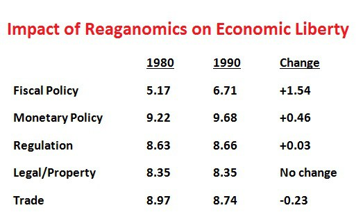 Reaganomics Economic Liberty